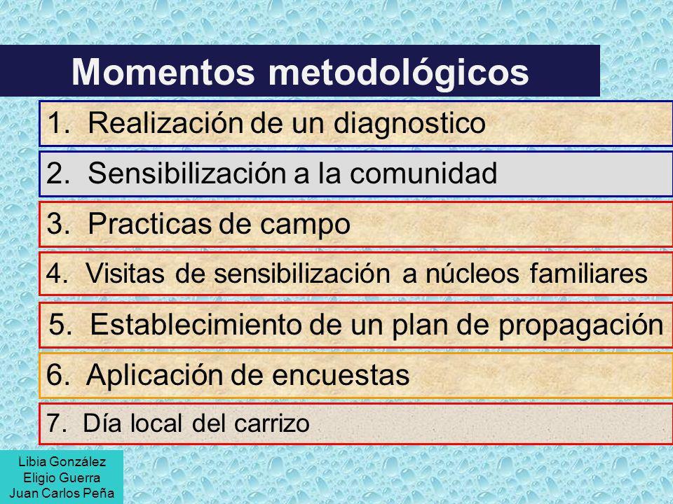 1. Realización de un diagnostico Momentos metodológicos 2. Sensibilización a la comunidad 3. Practicas de campo 4. Visitas de sensibilización a núcleo