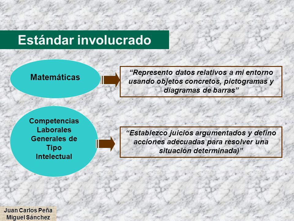 Estándar involucrado Competencias Laborales Generales de Tipo Intelectual Establezco juicios argumentados y defino acciones adecuadas para resolver un