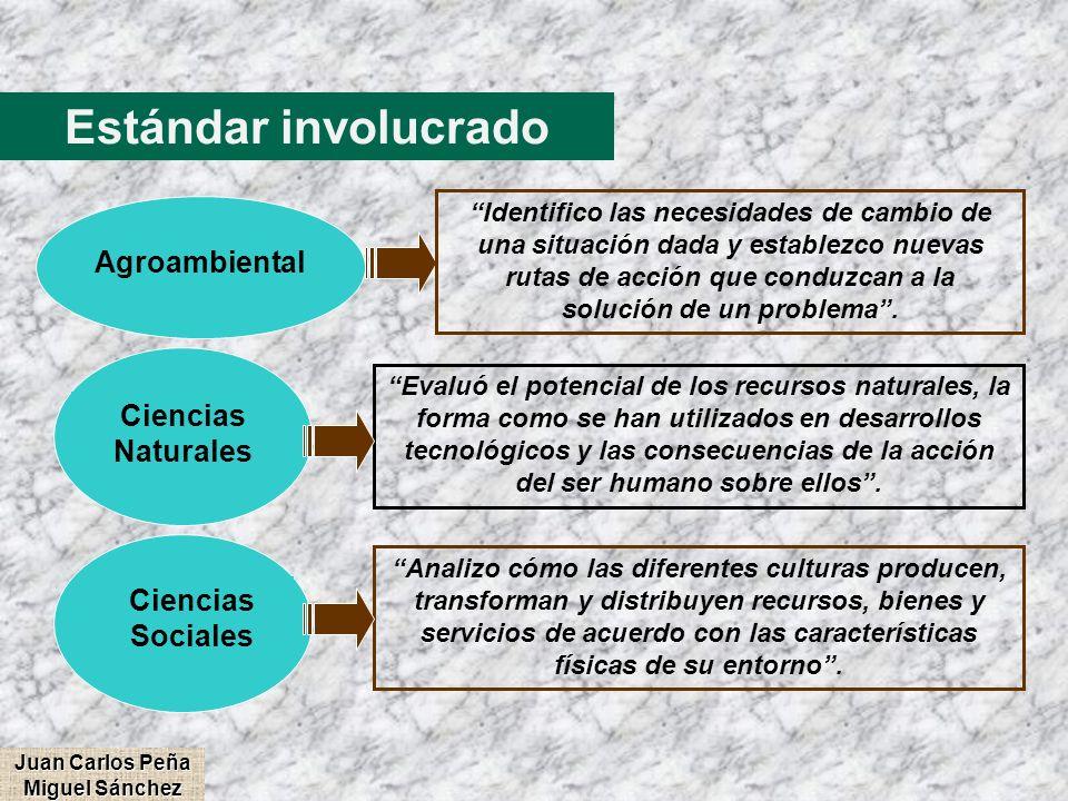Estándar involucrado Ciencias Naturales Evaluó el potencial de los recursos naturales, la forma como se han utilizados en desarrollos tecnológicos y l