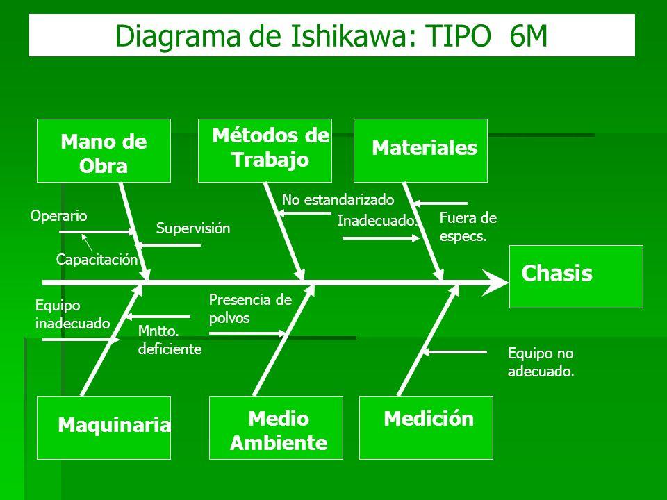 Diagrama de Ishikawa: TIPO 6M Mano de Obra Maquinaria Métodos de Trabajo Medio Ambiente Materiales Medición Operario Supervisión Capacitación Inadecua