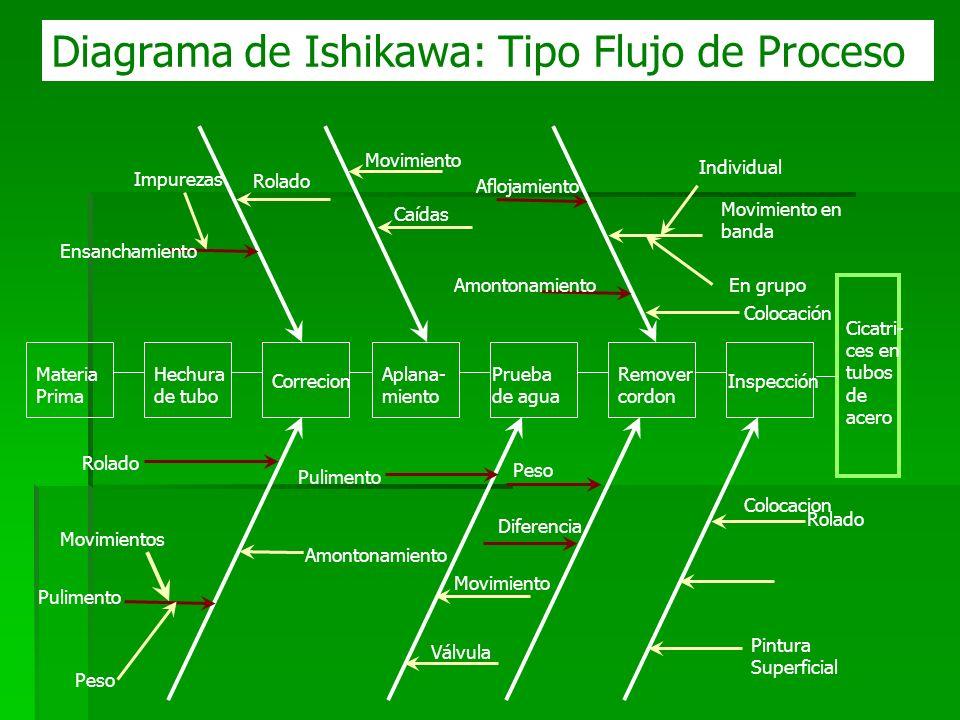VENTAJAS Obliga a preparar el diagrama de flujo de proceso.