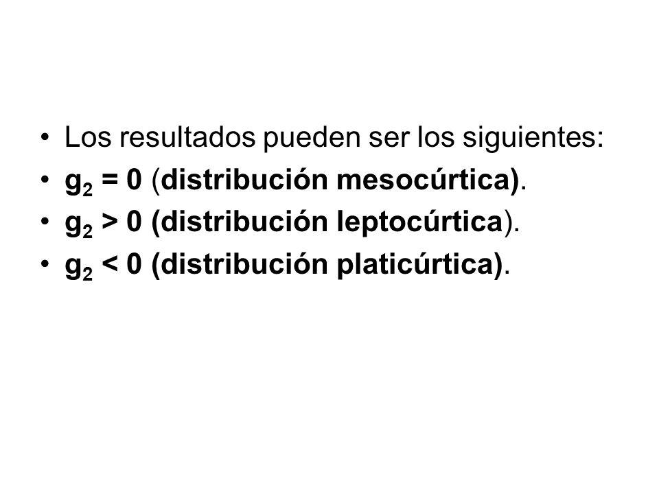 Los resultados pueden ser los siguientes: g 2 = 0 (distribución mesocúrtica). g 2 > 0 (distribución leptocúrtica). g 2 < 0 (distribución platicúrtica)