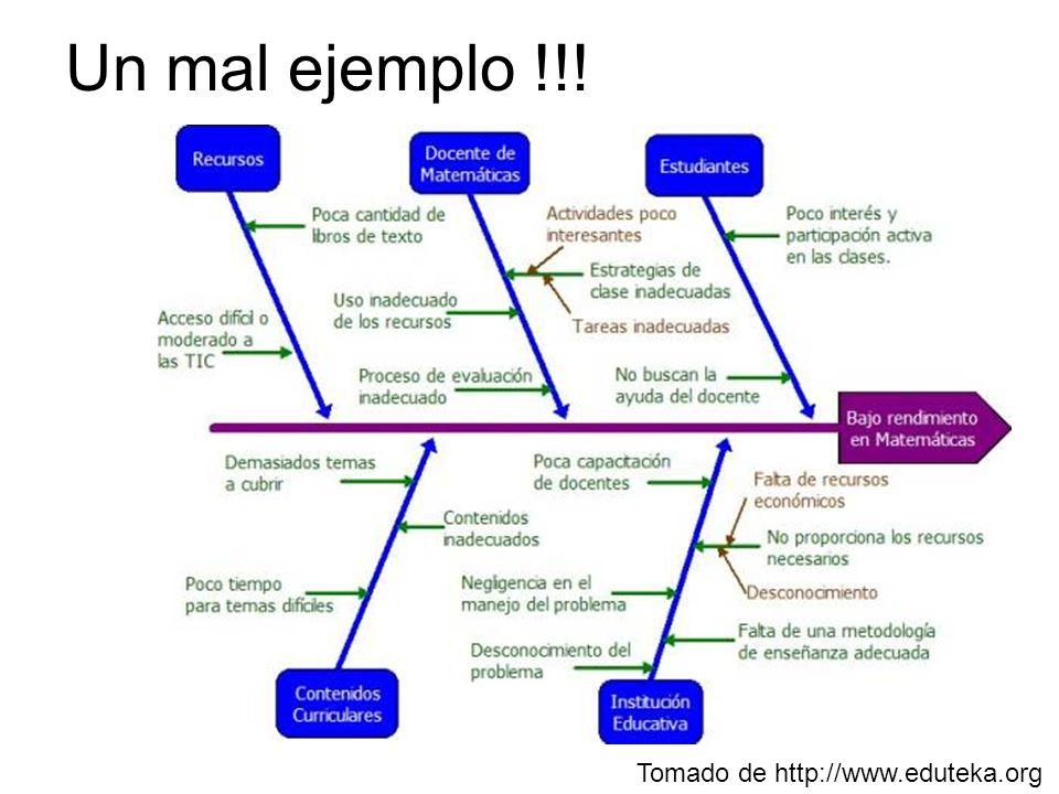 Tomado de http://www.eduteka.org Un mal ejemplo !!!