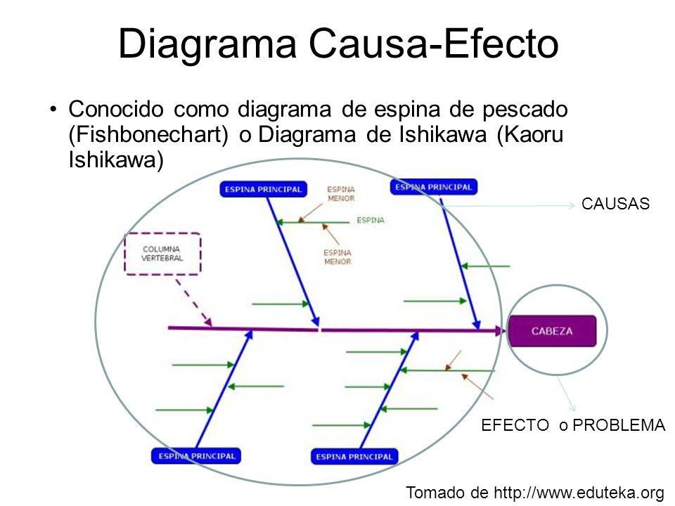 Conocido como diagrama de espina de pescado (Fishbonechart) o Diagrama de Ishikawa (Kaoru Ishikawa) Tomado de http://www.eduteka.org CAUSAS EFECTO o P