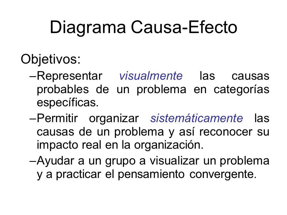 Objetivos: –Representar visualmente las causas probables de un problema en categorías específicas. –Permitir organizar sistemáticamente las causas de
