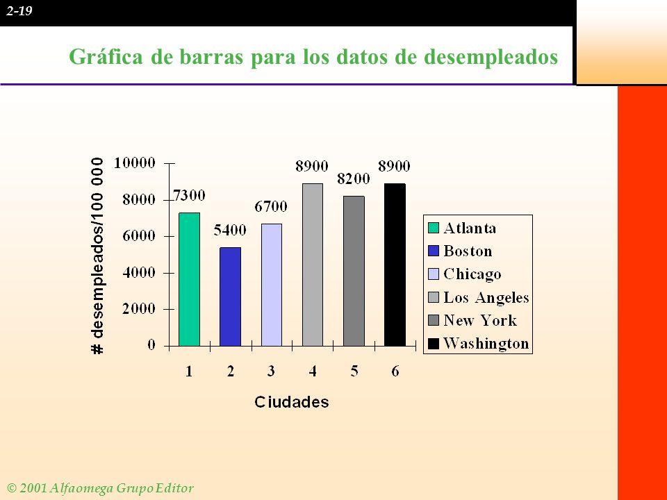 © 2001 Alfaomega Grupo Editor Gráfica circular Una gráfica circular es en especial útil para desplegar una distribución de frecuencias relativas.