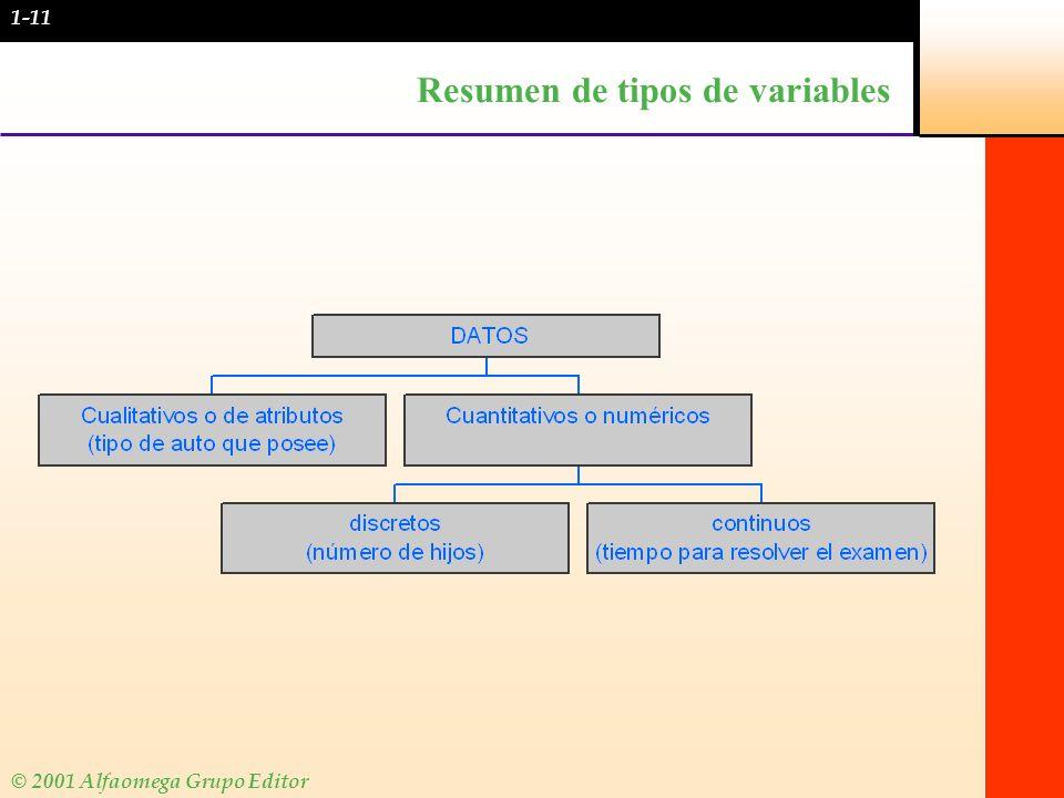 © 2001 Alfaomega Grupo Editor Resumen de tipos de variables 1-11