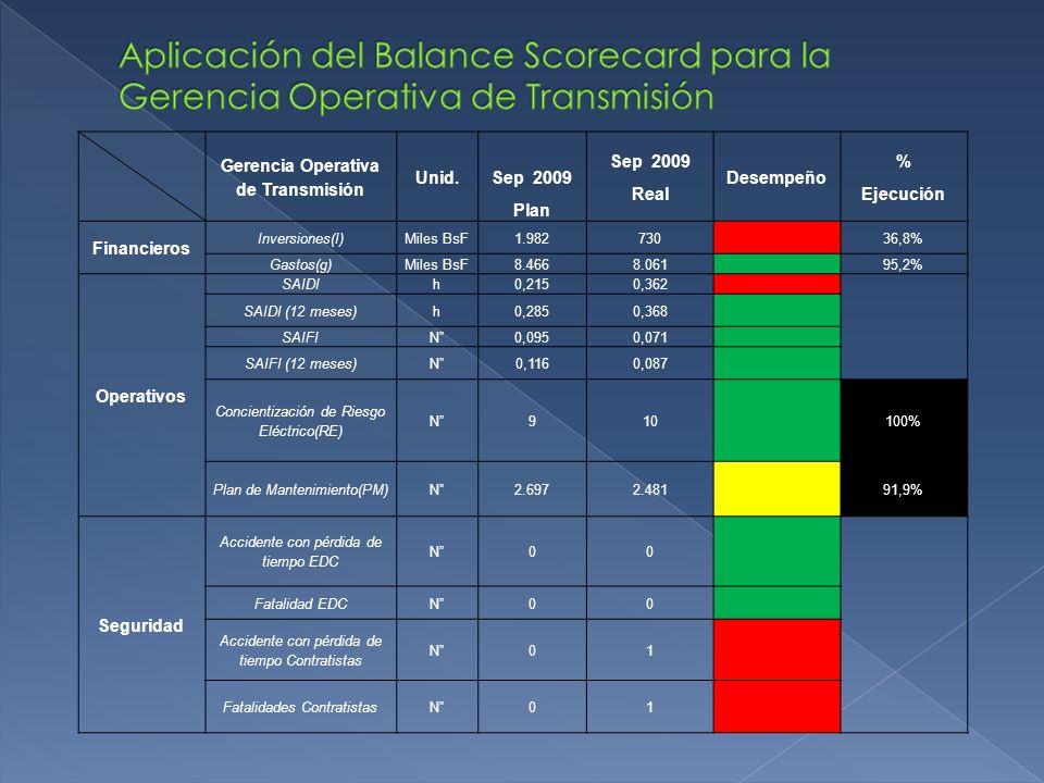 Gerencia Operativa de Transmisión Unid. Sep 2009 Plan Sep 2009 Real Desempeño % Ejecución Financieros Inversiones(I)Miles BsF1.98273036,8% Gastos(g)Mi