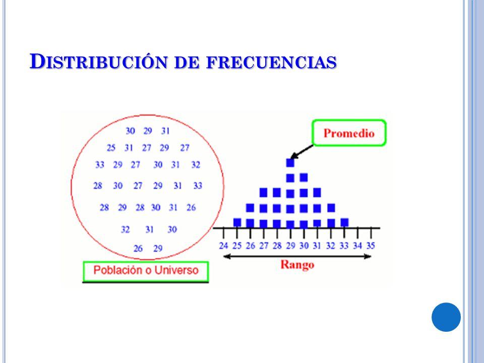D ISTRIBUCIÓN DE FRECUENCIAS