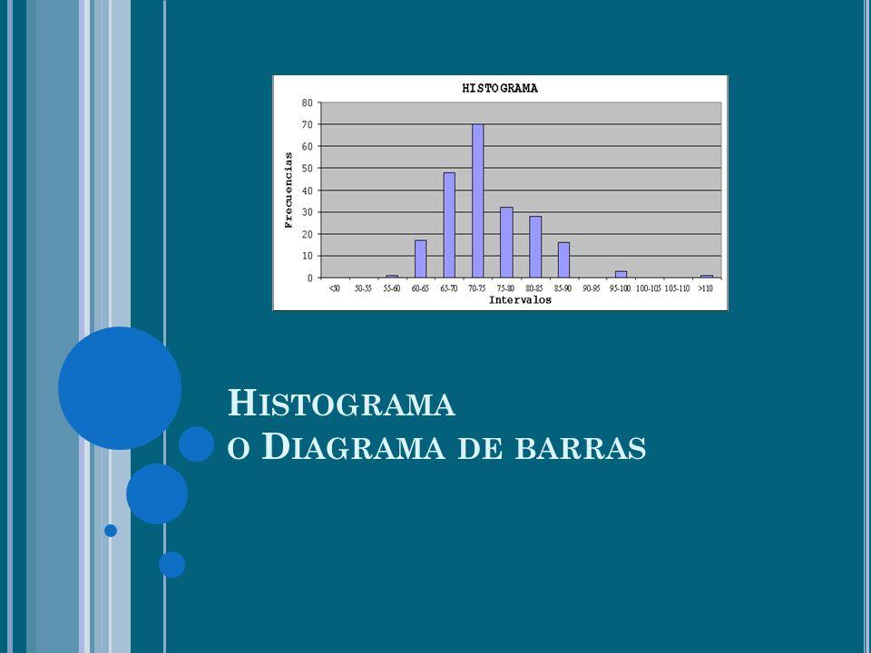 H ISTOGRAMA O D IAGRAMA DE BARRAS