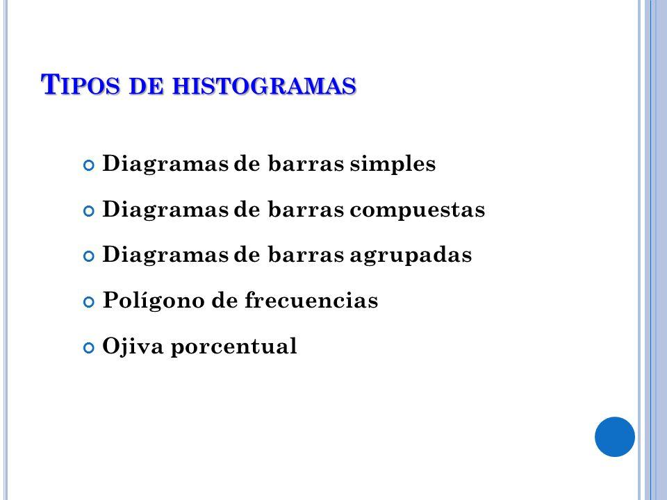 T IPOS DE HISTOGRAMAS Diagramas de barras simples Diagramas de barras compuestas Diagramas de barras agrupadas Polígono de frecuencias Ojiva porcentua
