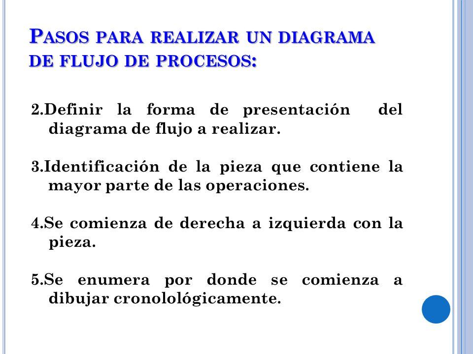 P ASOS PARA REALIZAR UN DIAGRAMA DE FLUJO DE PROCESOS : 2.Definir la forma de presentación del diagrama de flujo a realizar. 3.Identificación de la pi