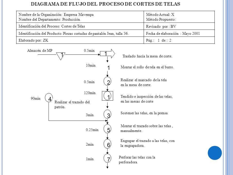DIAGRAMA DE FLUJO DEL PROCESO DE CORTES DE TELAS Nombre de la Organización: Empresa Mavempa Nombre del Departamento: Producción Método Actual: X Métod