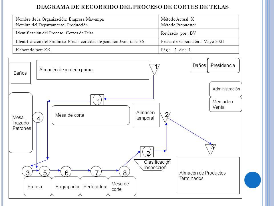 Nombre de la Organización: Empresa Mavempa Nombre del Departamento: Producción Método Actual: X Método Propuesto: Identificación del Proceso: Cortes d