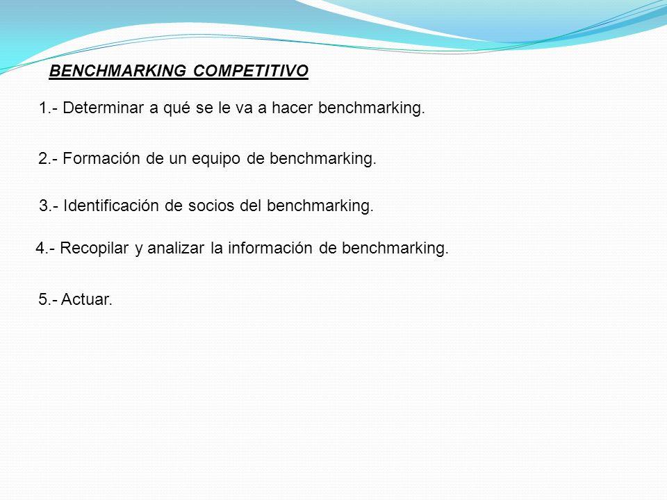 BENCHMARKING COMPETITIVO 1.- Determinar a qué se le va a hacer benchmarking. 2.- Formación de un equipo de benchmarking. 3.- Identificación de socios
