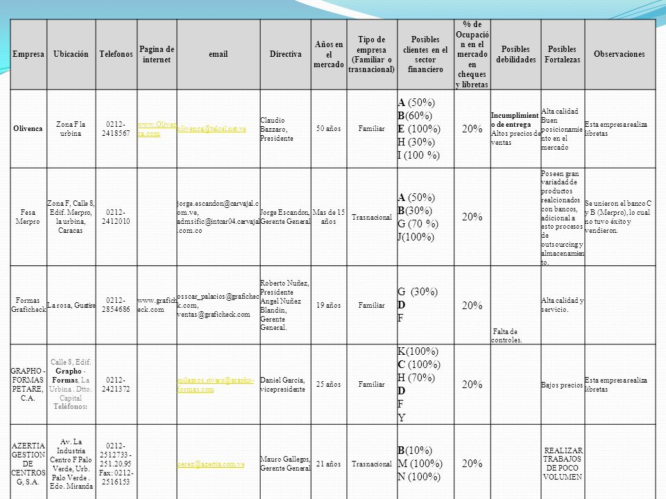EmpresaUbicaciónTelefonos Pagina de internet emailDirectiva Años en el mercado Tipo de empresa (Familiar o trasnacional) Posibles clientes en el secto