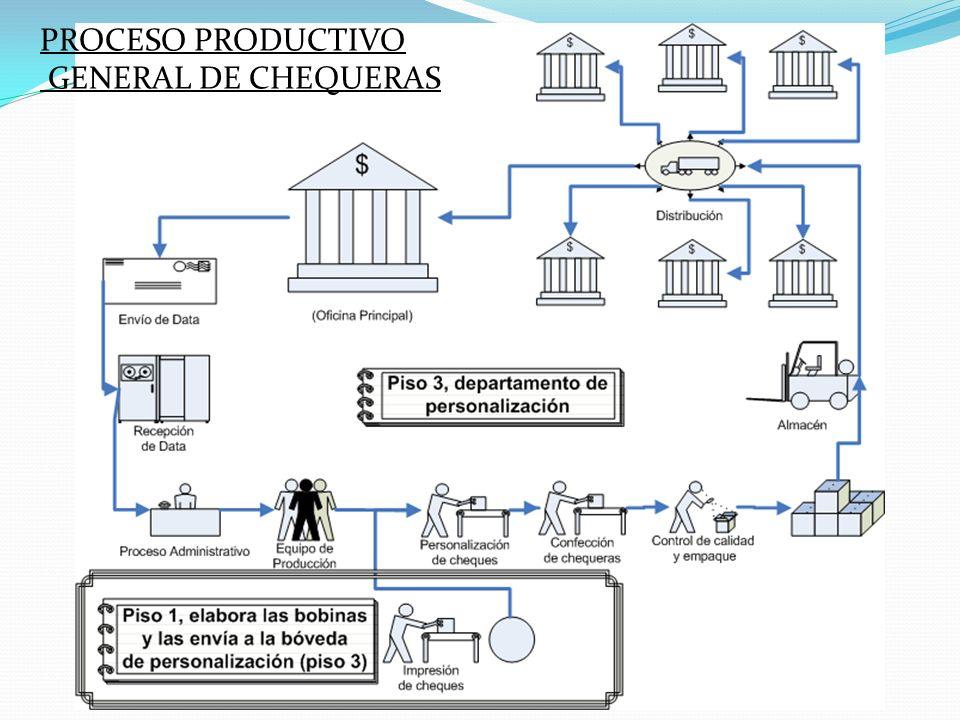 Colocar esquema de trabajo de cheques cuenta corriente PROCESO PRODUCTIVO GENERAL DE CHEQUERAS