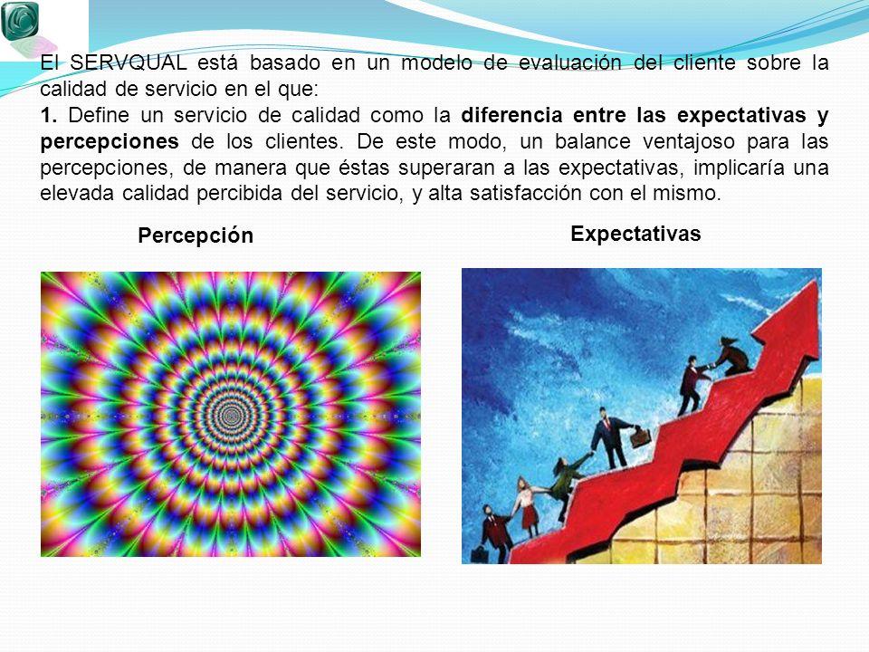 Percepción Expectativas El SERVQUAL está basado en un modelo de evaluación del cliente sobre la calidad de servicio en el que: 1. Define un servicio d