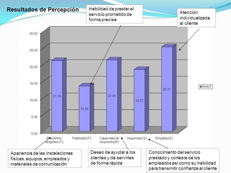 Resultados de Percepción Atención individualizada al cliente Conocimiento del servicio prestado y cortesía de los empleados así como su habilidad para