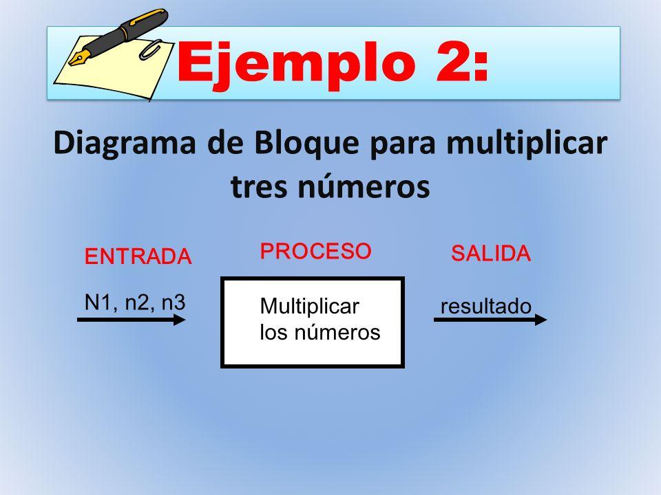 Ejemplo 2: ENTRADA PROCESO SALIDA N1, n2, n3 Multiplicar los números resultado Diagrama de Bloque para multiplicar tres números