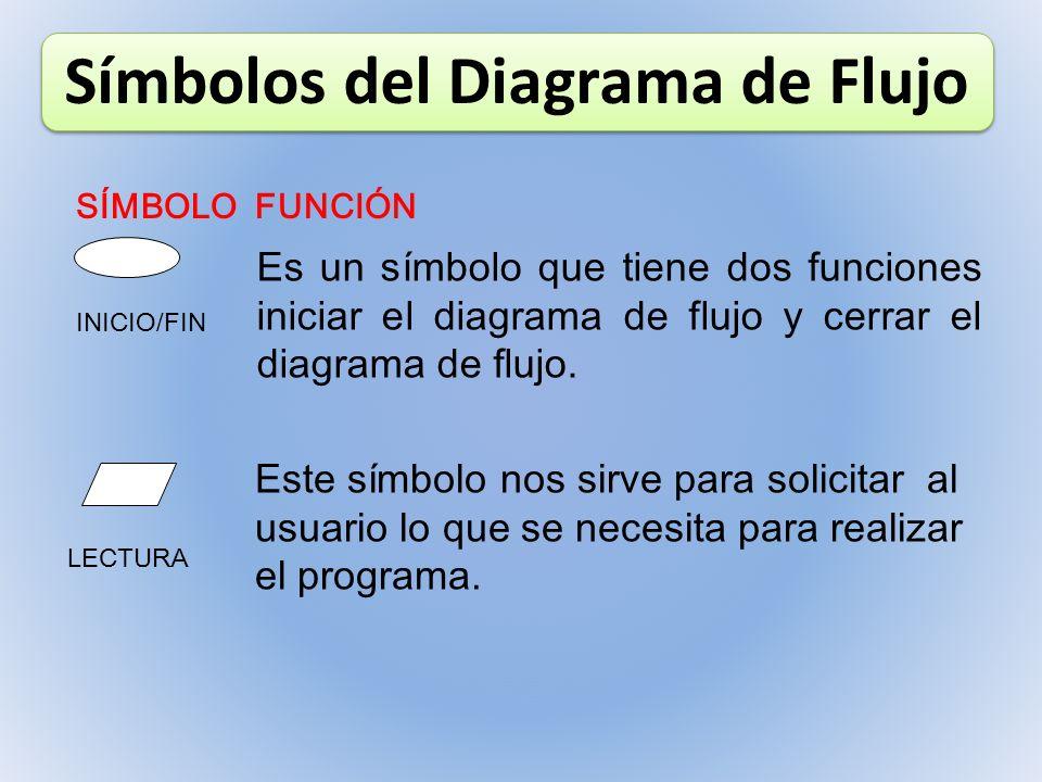 Símbolos del Diagrama de Flujo SÍMBOLOFUNCIÓN INICIO/FIN Es un símbolo que tiene dos funciones iniciar el diagrama de flujo y cerrar el diagrama de fl