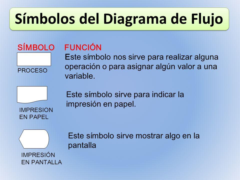 Símbolos del Diagrama de Flujo SÍMBOLOFUNCIÓN PROCESO Este símbolo nos sirve para realizar alguna operación o para asignar algún valor a una variable.