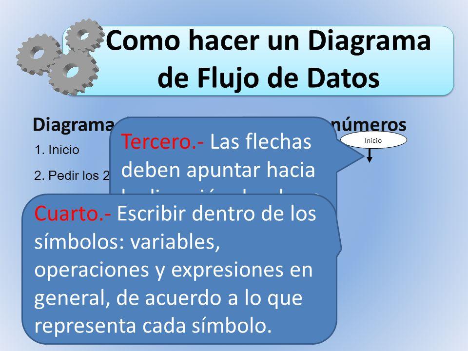 Como hacer un Diagrama de Flujo de Datos Inicio Diagrama de Flujo para sumar dos números 1. Inicio 2. Pedir los 2 números 3. Hacer la suma 4. Mostrar