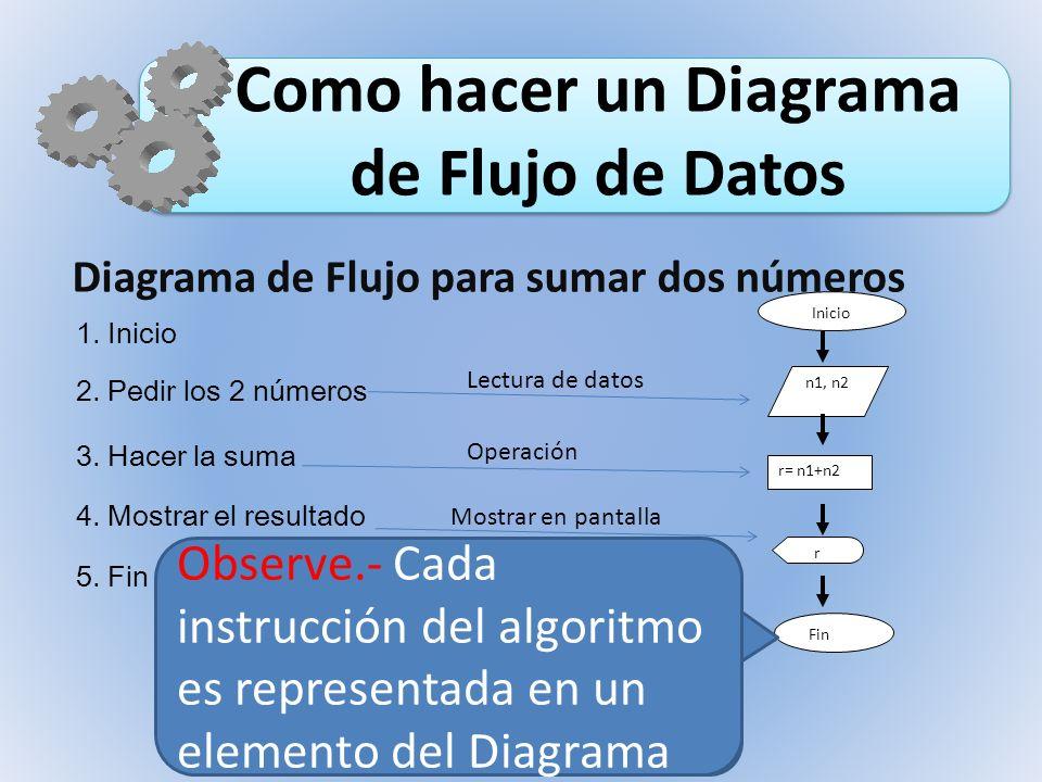 Como hacer un Diagrama de Flujo de Datos Inicio n1, n2 r= n1+n2 r Fin Diagrama de Flujo para sumar dos números 1. Inicio 2. Pedir los 2 números 3. Hac