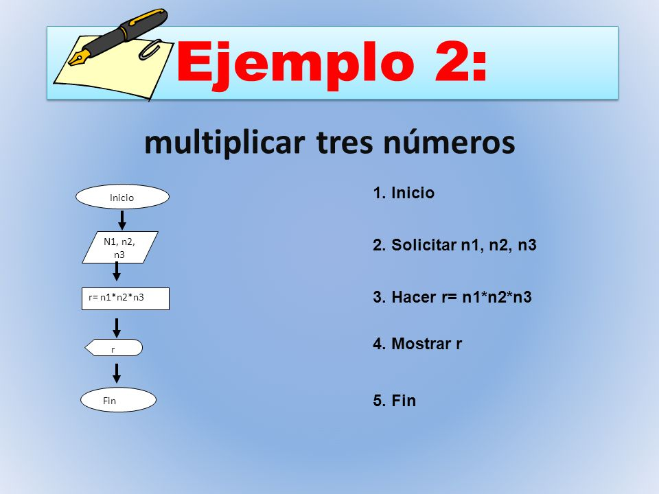 Ejemplo 2: multiplicar tres números Inicio N1, n2, n3 r= n1*n2*n3 r Fin 1. Inicio 2. Solicitar n1, n2, n3 3. Hacer r= n1*n2*n3 4. Mostrar r 5. Fin