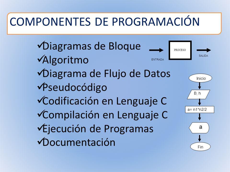 Diagramas de Bloque Algoritmo Diagrama de Flujo de Datos Pseudocódigo Codificación en Lenguaje C Compilación en Lenguaje C Ejecución de Programas Docu