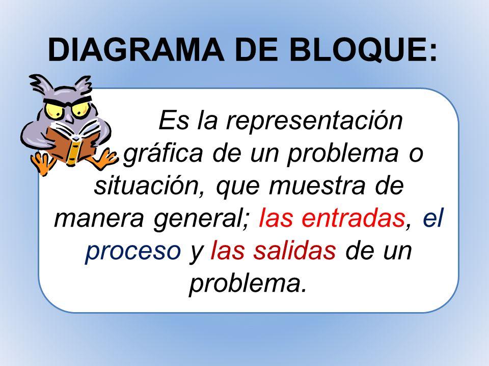 DIAGRAMA DE BLOQUE: Es la representación gráfica de un problema o situación, que muestra de manera general; las entradas, el proceso y las salidas de