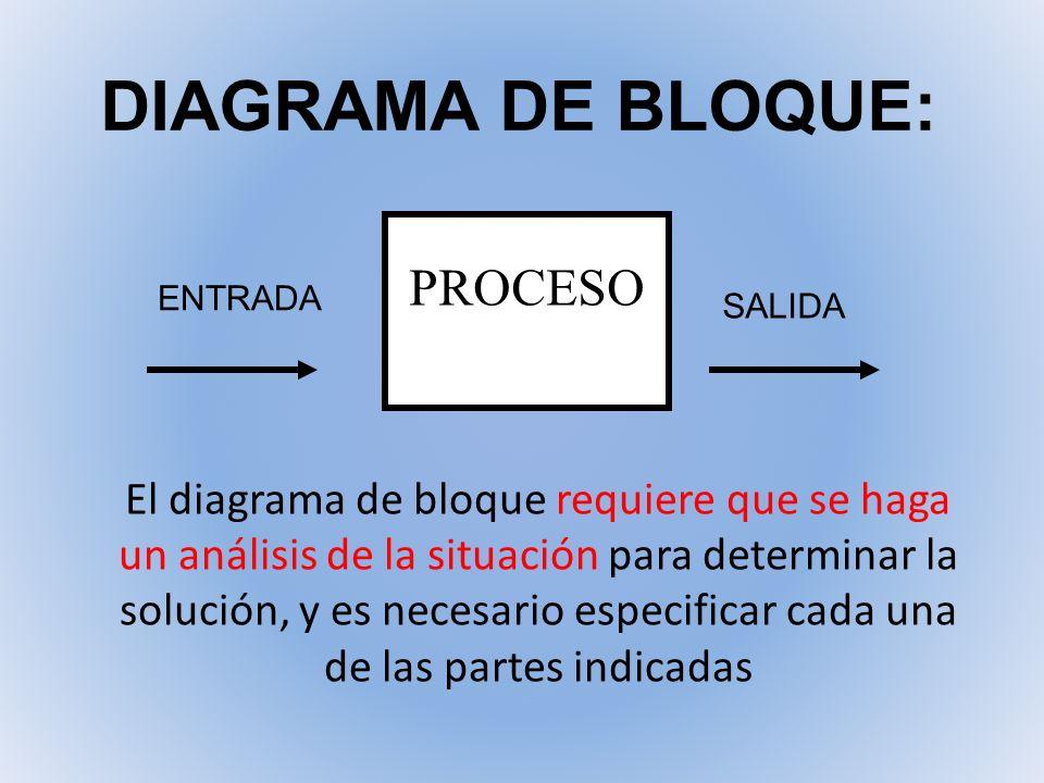 DIAGRAMA DE BLOQUE: PROCESO ENTRADA SALIDA El diagrama de bloque requiere que se haga un análisis de la situación para determinar la solución, y es ne