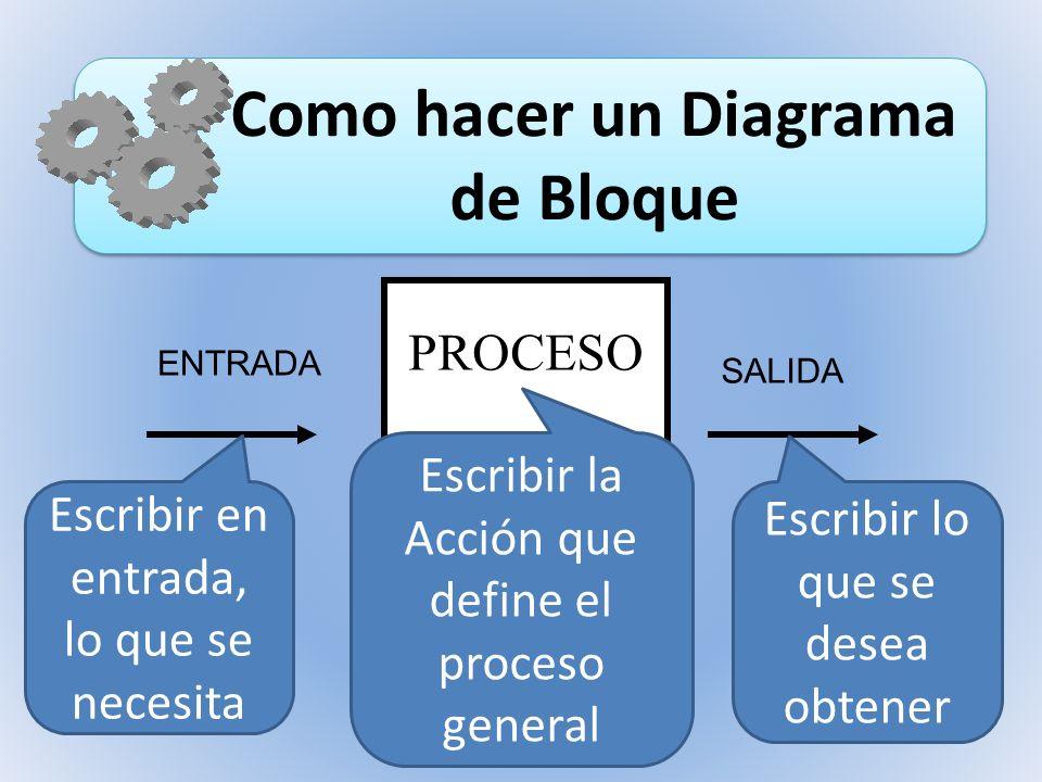 PROCESO ENTRADA SALIDA Escribir en entrada, lo que se necesita Escribir la Acción que define el proceso general Escribir lo que se desea obtener Como