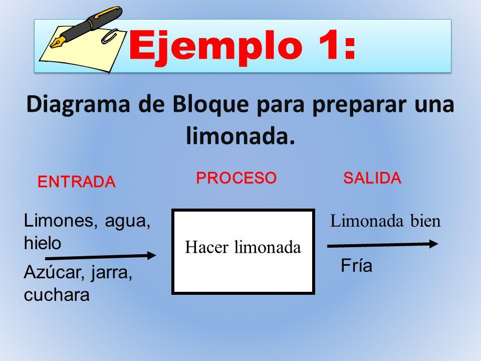Hacer limonada Limones, agua, hielo Azúcar, jarra, cuchara Limonada bien Fría Diagrama de Bloque para preparar una limonada. Ejemplo 1: ENTRADA PROCES