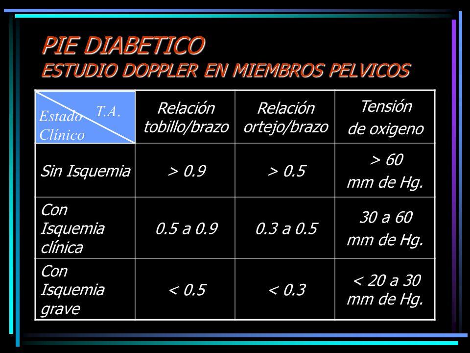 PIE DIABETICO ESTUDIO DOPPLER EN MIEMBROS PELVICOS Relación tobillo/brazo Relación ortejo/brazo Tensión de oxigeno Sin Isquemia> 0.9> 0.5 > 60 mm de H
