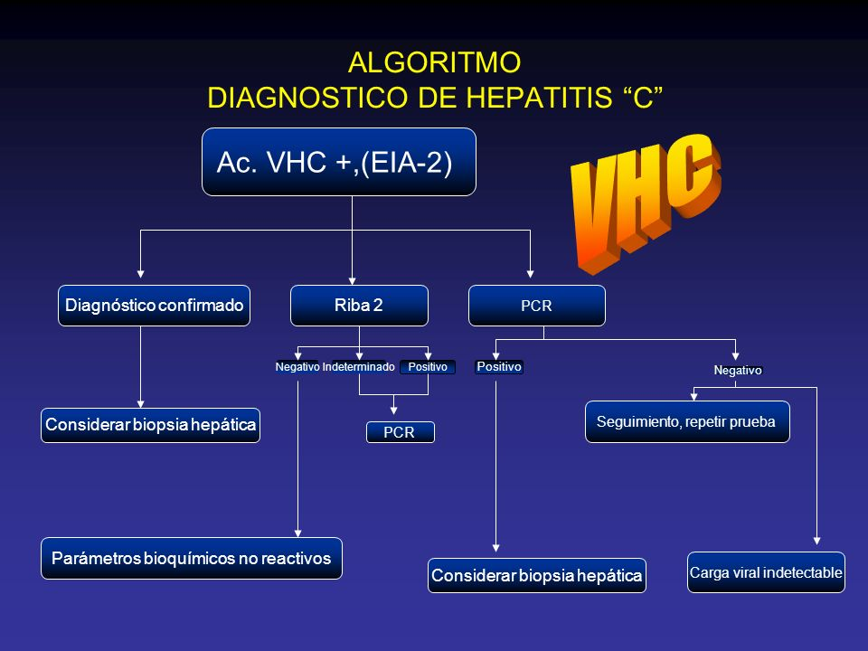 ALGORITMO DIAGNOSTICO DE HEPATITIS C Positivo Negativo Carga viral indetectable Seguimiento, repetir prueba PCR Riba 2 Parámetros bioquímicos no react