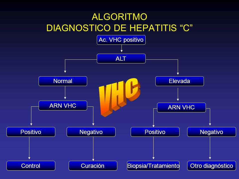 ALGORITMO DIAGNOSTICO DE HEPATITIS C Ac. VHC positivo ALT NormalElevada ARN VHC PositivoNegativo ControlCuración ARN VHC PositivoNegativo Biopsia/Trat