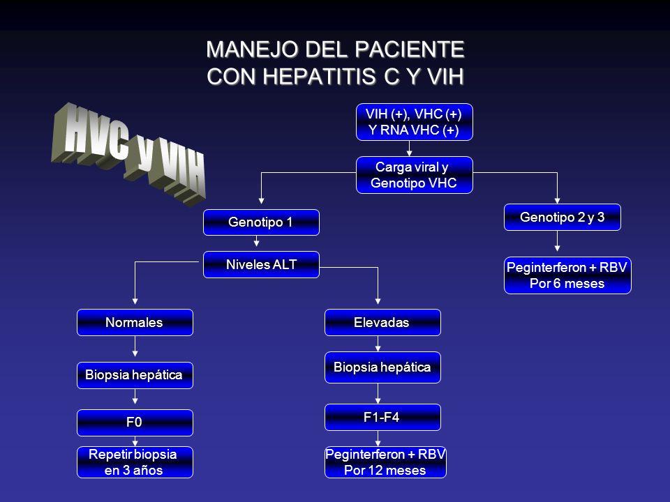MANEJO DEL PACIENTE CON HEPATITIS C Y VIH VIH (+), VHC (+) Y RNA VHC (+) Carga viral y Genotipo VHC Genotipo 1 Genotipo 2 y 3 Peginterferon + RBV Por