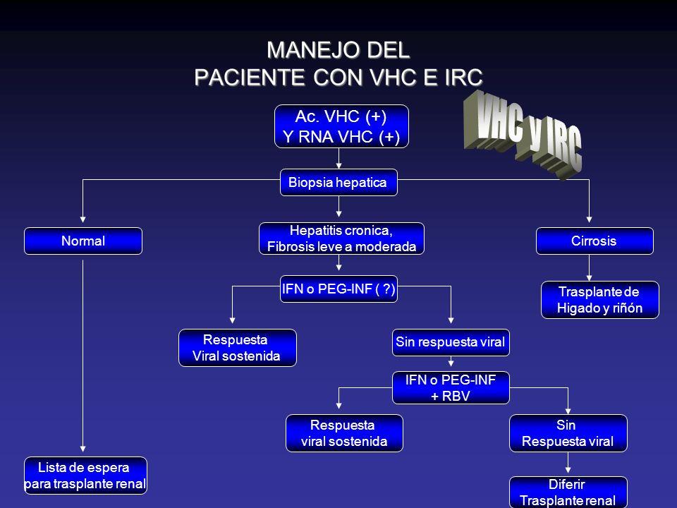 MANEJO DEL PACIENTE CON VHC E IRC Ac. VHC (+) Y RNA VHC (+) Biopsia hepatica Hepatitis cronica, Fibrosis leve a moderada Cirrosis Trasplante de Higado