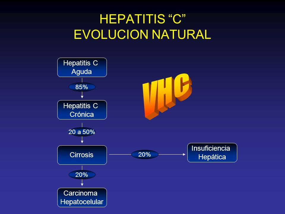 CLASIFICACION DE CHILD/PUGH PARA EVALUAR LA RESERVA FUNCIONAL HEPATICA Bilirrubina total (mg/dl) < 22-3> 3 Albúmina, (g/dl) > 3.52.8-3.5< 2.8 Tiempo de protrombina, (segundos prolongados sobre el control).