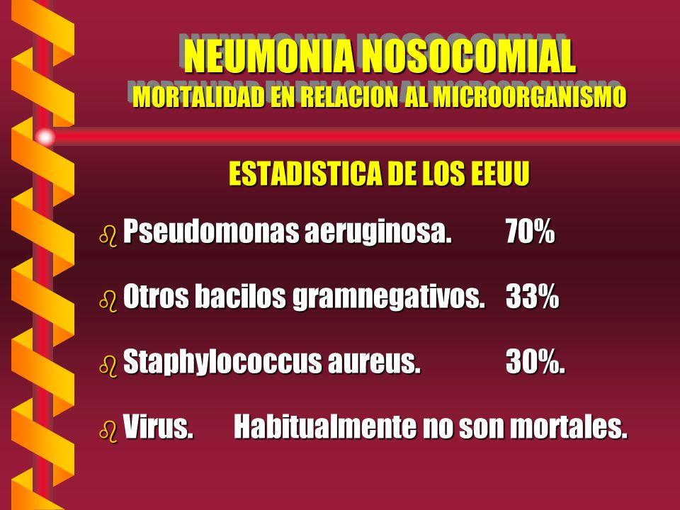 NEUMONIA NOSOCOMIAL MORTALIDAD EN RELACION AL MICROORGANISMO ESTADISTICA DE LOS EEUU b Pseudomonas aeruginosa.70% b Otros bacilos gramnegativos.33% b Staphylococcus aureus.30%.