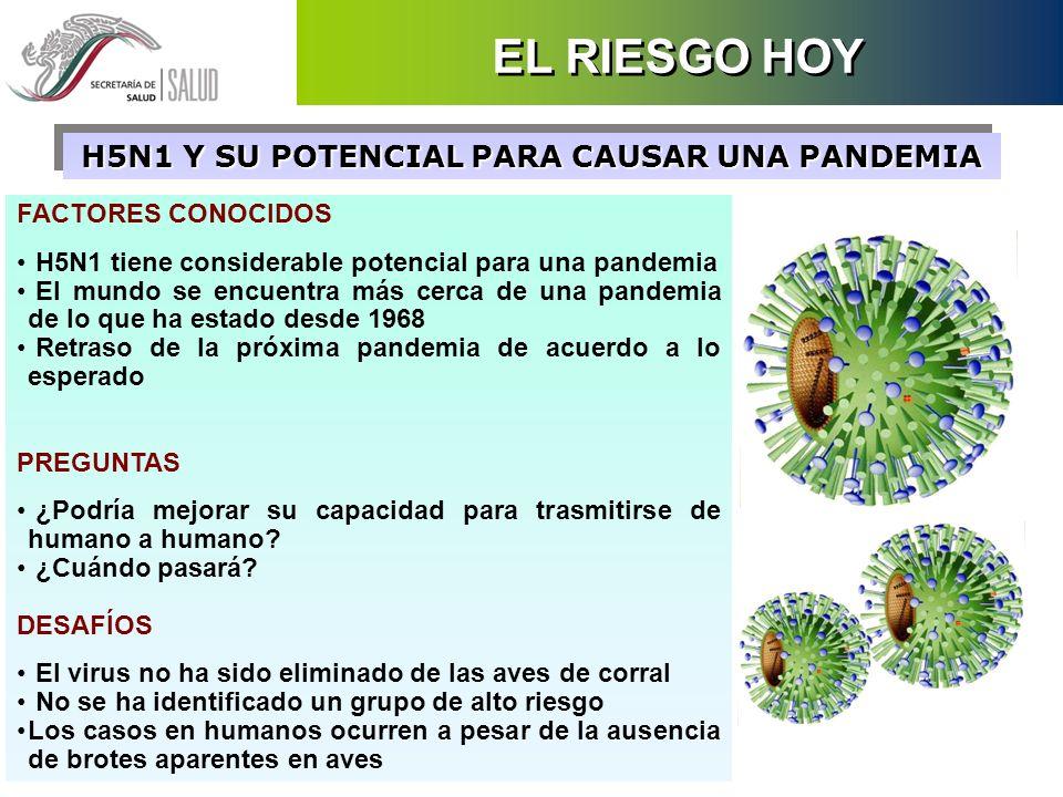 FACTORES CONOCIDOS H5N1 tiene considerable potencial para una pandemia El mundo se encuentra más cerca de una pandemia de lo que ha estado desde 1968