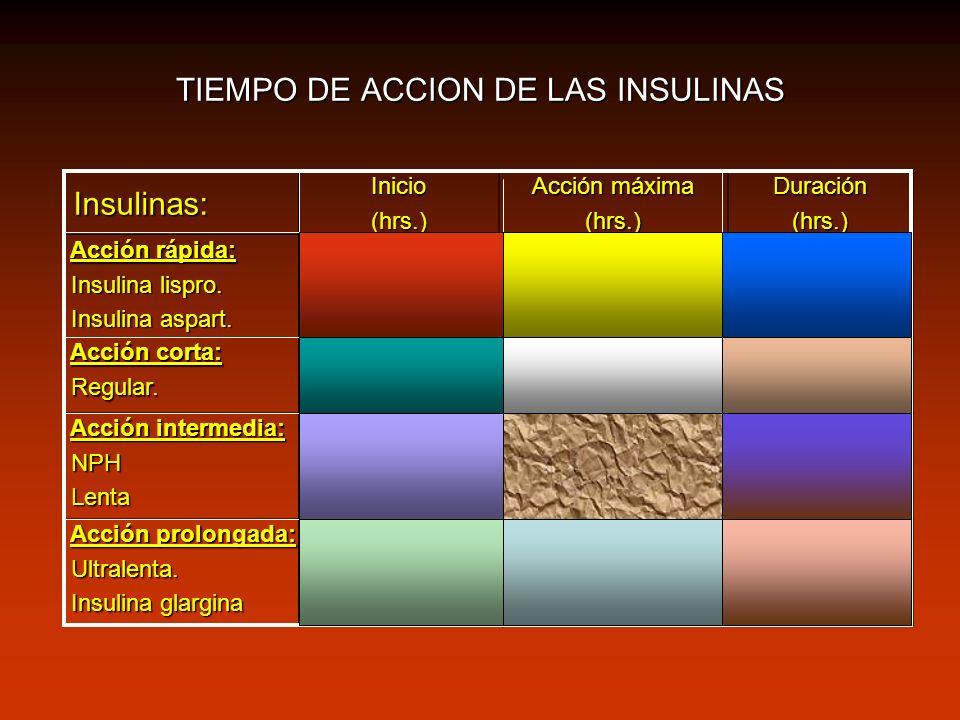 TIEMPO DE ACCION DE LAS INSULINAS Insulinas: Insulinas:Inicio(hrs.) Acción máxima (hrs.)Duración(hrs.) Acción rápida: Acción rápida: Insulina lispro.