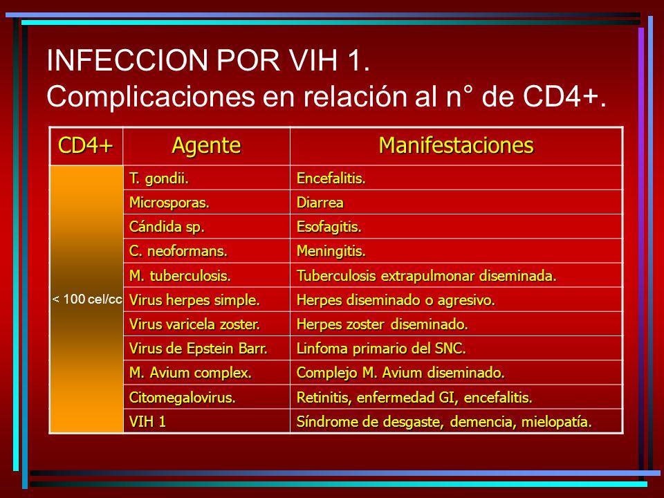 INFECCION POR VIH 1. Complicaciones en relación al n° de CD4+. CD4+ AgenteManifestaciones T. gondii. Encefalitis. Microsporas.Diarrea Cándida sp. Esof