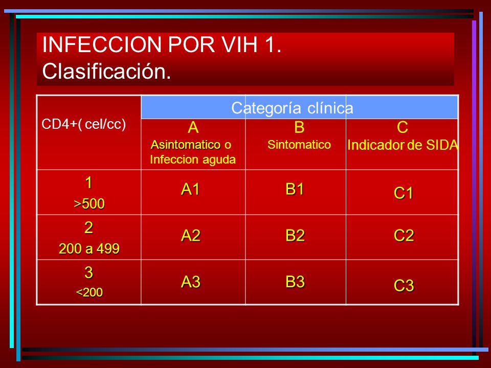 INFECCION POR VIH 1. Clasificación. 1>500 2 200 a 499 3<200 A Asintomatico Asintomatico o Infeccion aguda B Sintomatico C Indicador de SIDA A1 A2 A3 B