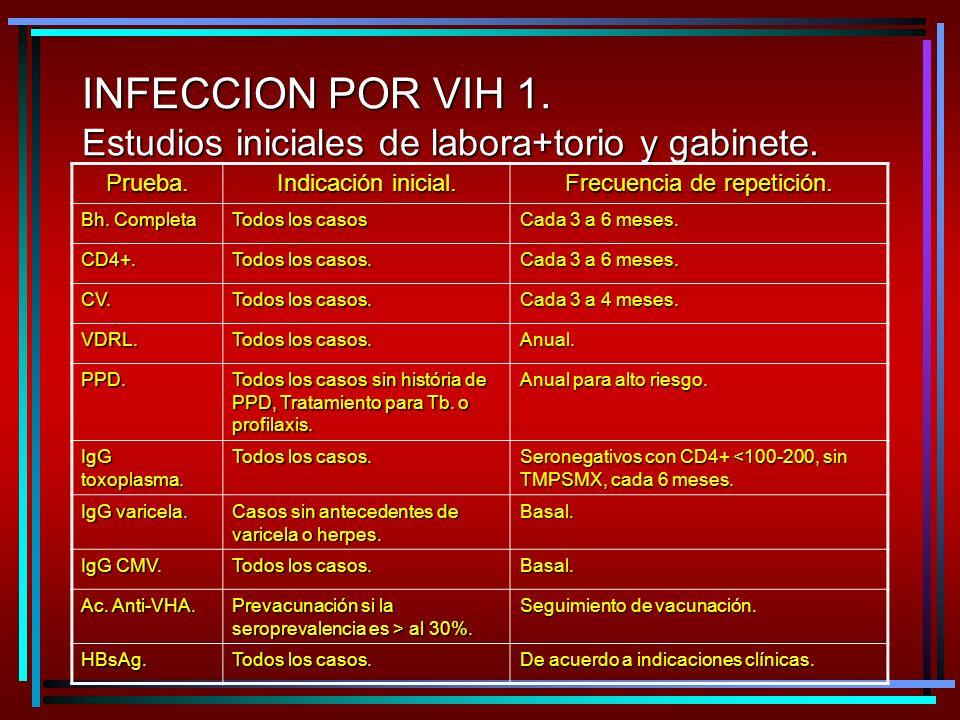 INFECCION POR VIH 1.Estudios iniciales de labora+torio y gabinete.