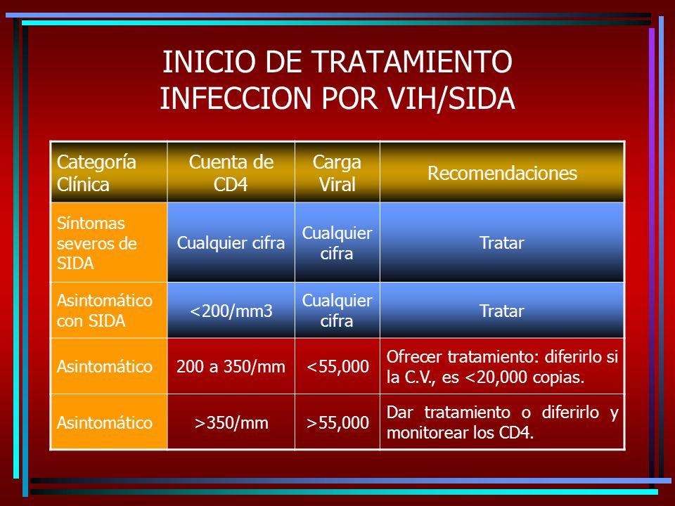 INICIO DE TRATAMIENTO INFECCION POR VIH/SIDA Categoría Clínica Cuenta de CD4 Carga Viral Recomendaciones Síntomas severos de SIDA Cualquier cifra Tratar Asintomático con SIDA <200/mm3 Cualquier cifra Tratar Asintomático200 a 350/mm<55,000 Ofrecer tratamiento: diferirlo si la C.V., es <20,000 copias.