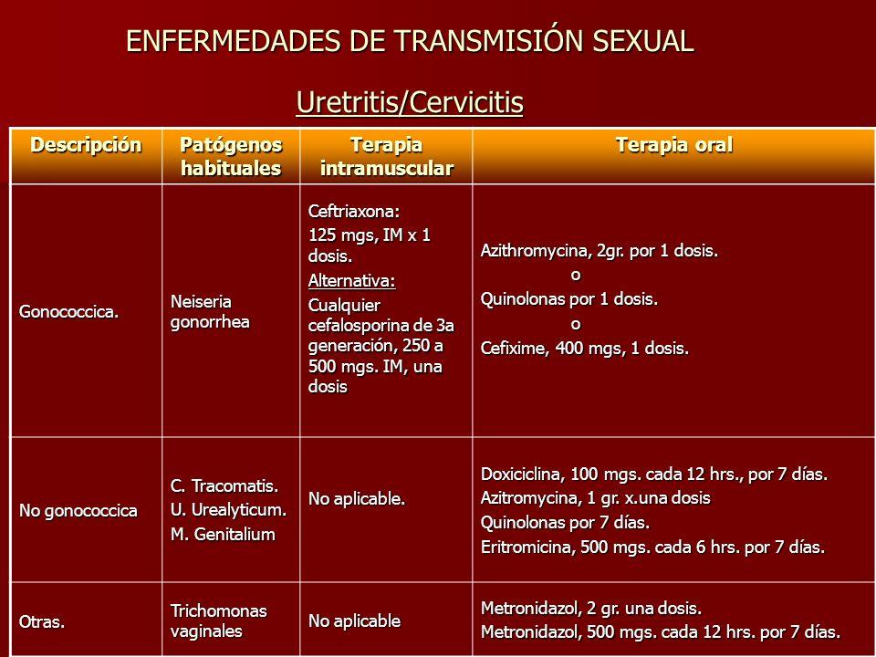 ENFERMEDADES DE TRANSMISIÓN SEXUAL Uretritis/Cervicitis Descripción Patógenos habituales Terapia intramuscular Terapia oral Gonococcica.