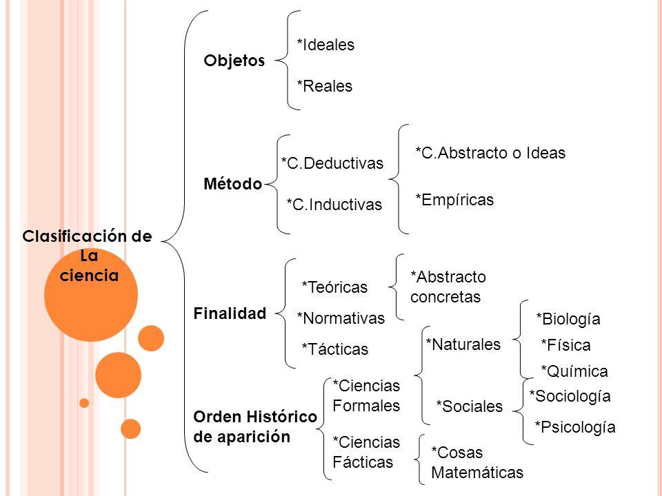 Clasificación de La ciencia Objetos *Ideales *Reales Método *C.Deductivas *C.Inductivas *C.Abstracto o Ideas *Empíricas Finalidad *Teóricas *Normativa