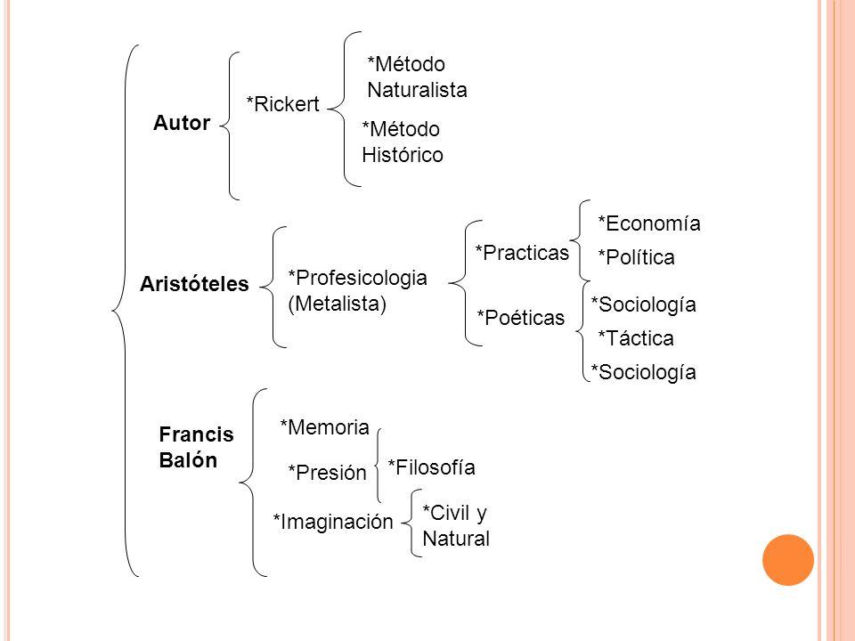 Autor *Rickert *Método Naturalista *Método Histórico Aristóteles *Profesicologia (Metalista) *Practicas *Poéticas *Economía *Política *Sociología *Tác